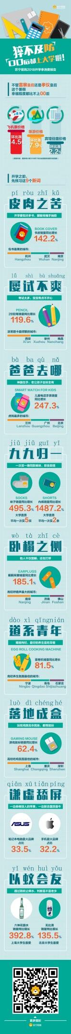 苏宁易购开学季报告:杭州武汉南京包书累,西安徐州南昌考试多