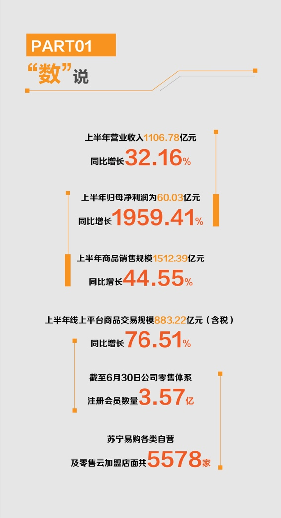 苏宁易购半年报出炉:营收1107亿元同比大增32% 归母净利润突破60亿