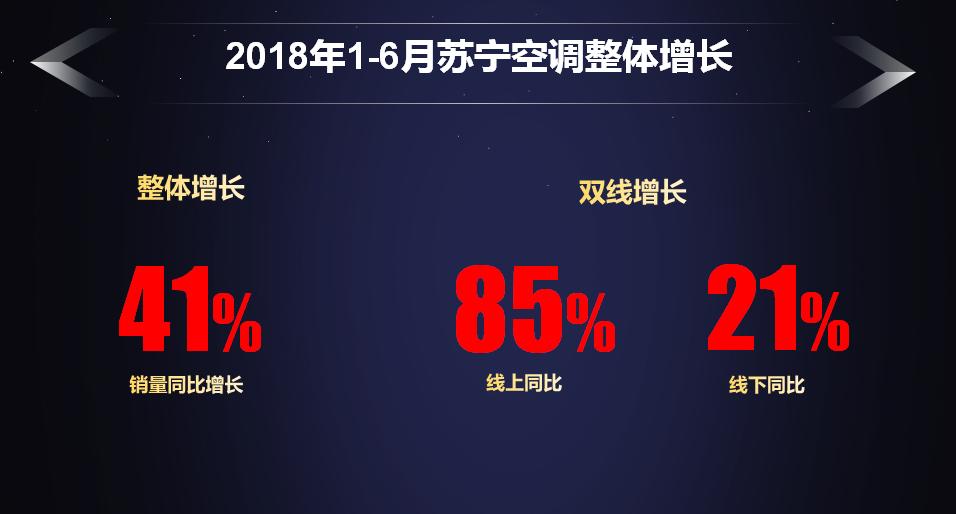 空调产业半年报:苏宁增长41%,超行业3倍