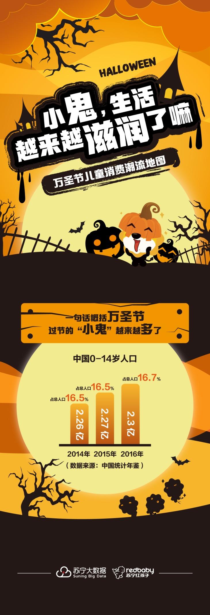 苏宁发布万圣节消费报告预热双十一:上海娃最爱美国队长面具
