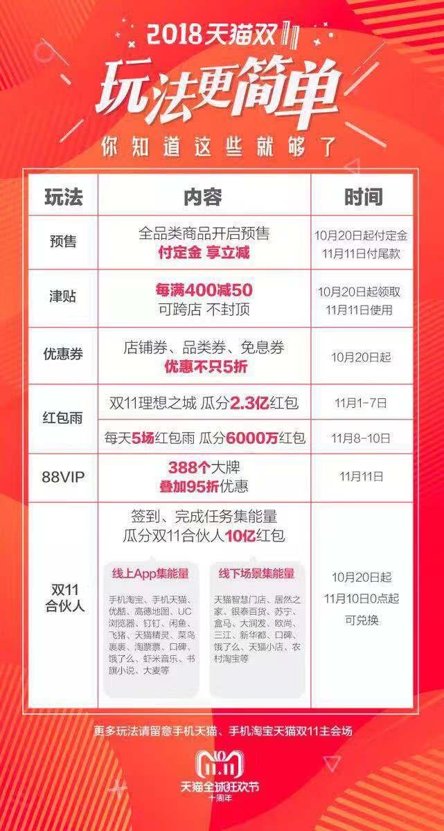 小米MIX3荣耀Magic2一度被抢空 天猫双11手机会场预售火爆