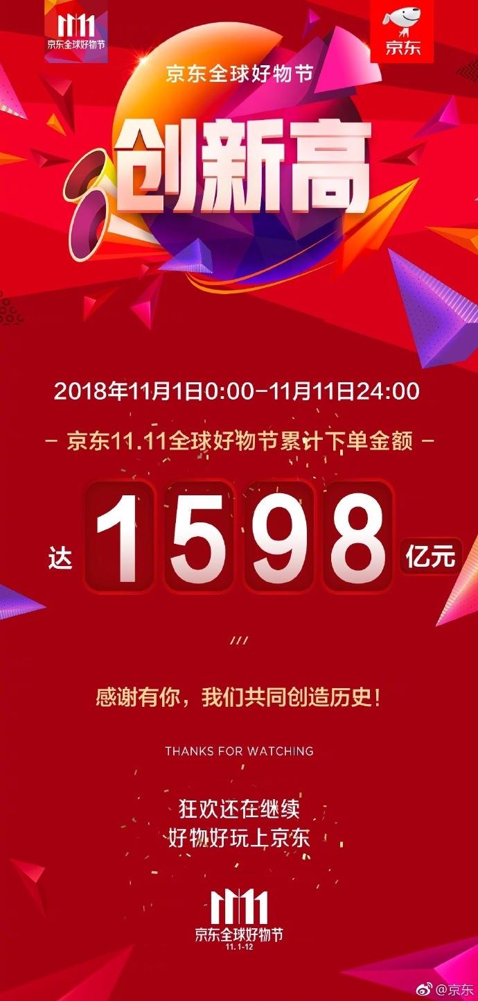 京东2018年双11累计下单金额达1598亿:同比增长25.7%