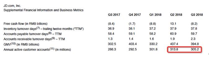 京东Q3营收增速创九个季度最低 用户环比减少860万