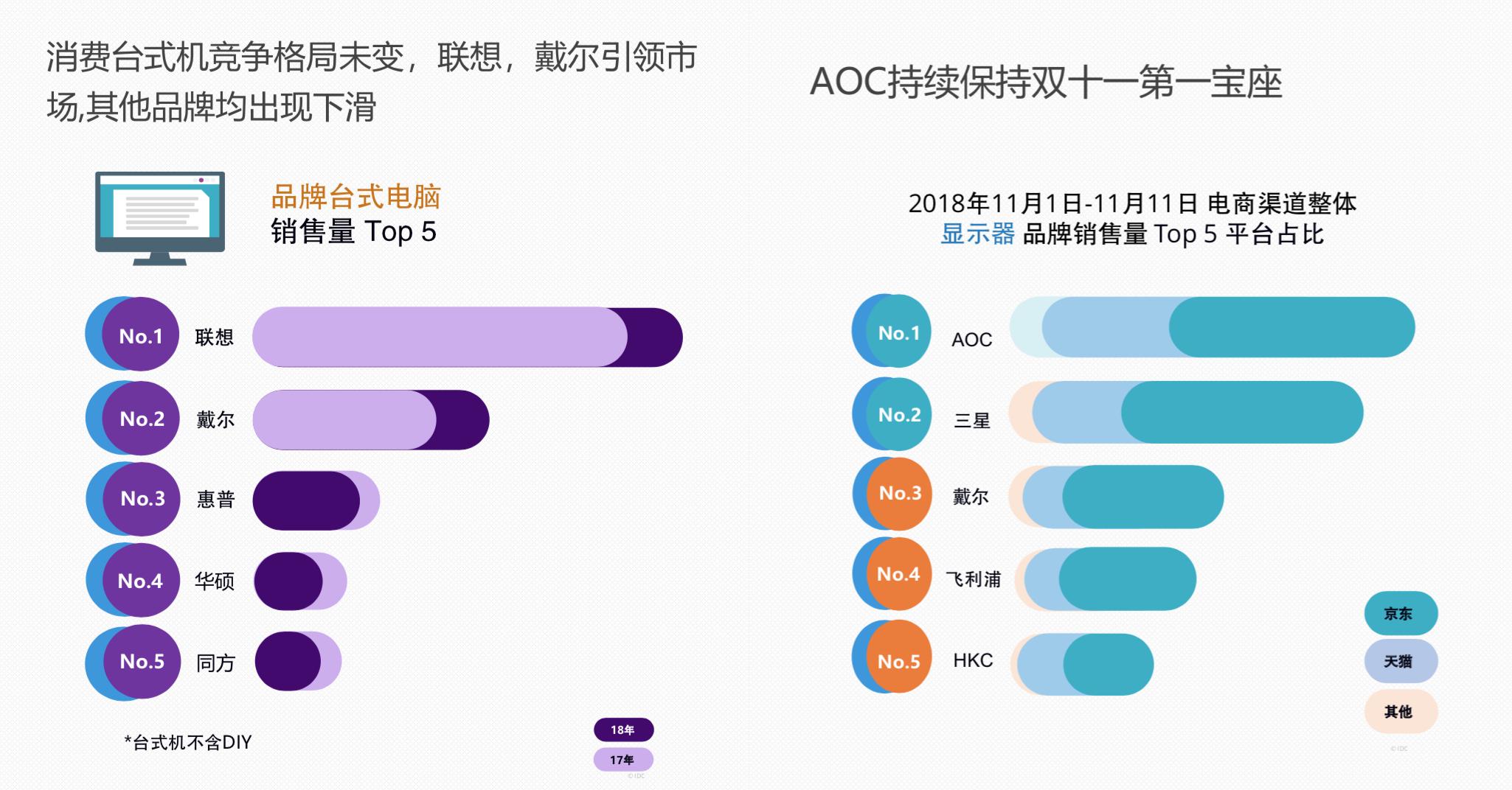 IDC:笔记本销量京东占电商整体74.7%,领跑各大电商平台