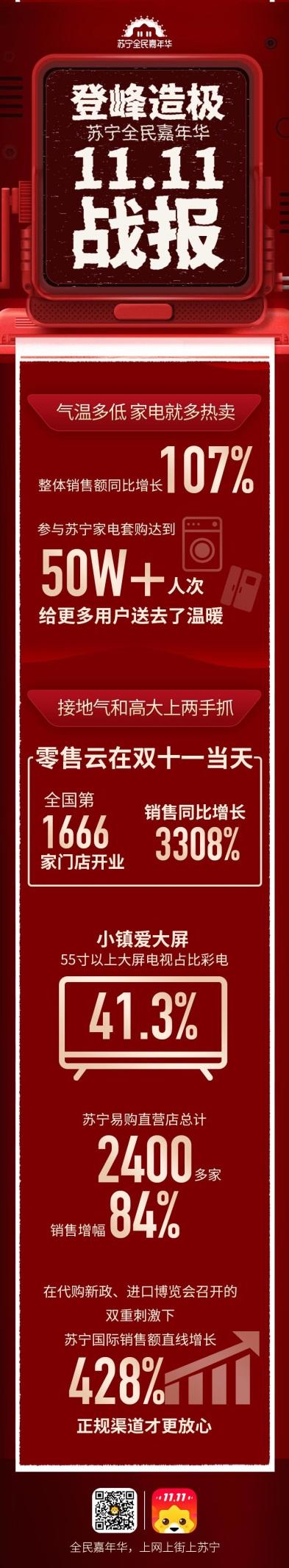 双十一苏宁线上线下模式效益凸显,全渠道订单量同比增长132%