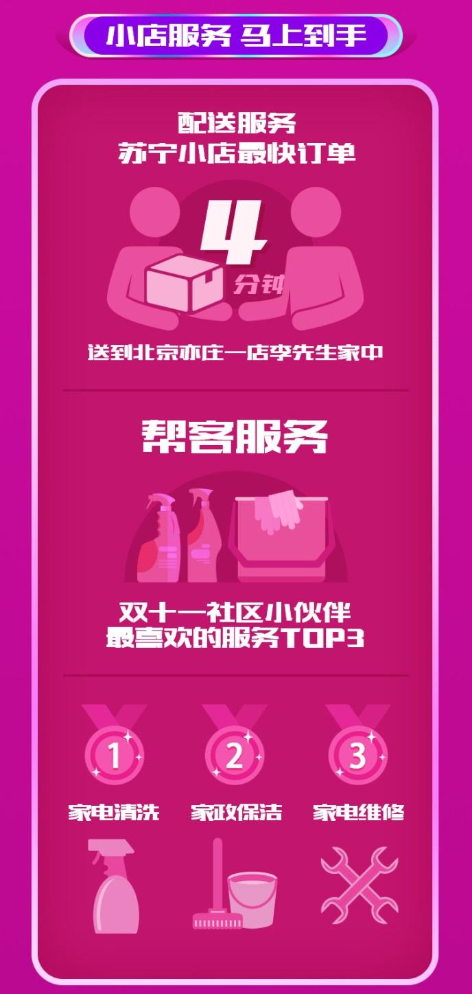 苏宁小店双十一消费数据:上海卖出的米能塞满10个进博会中国馆