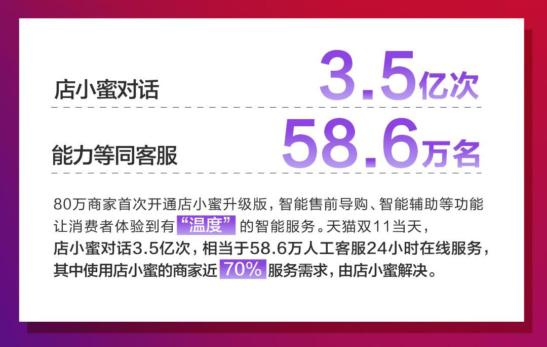 淘宝天猫平台98%在线服务需求实现智能化 天猫双11跨入人机智能协同时代