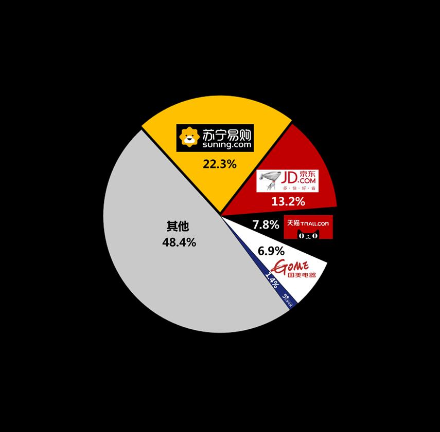三季度高端家电市场表现:苏宁稳居第一