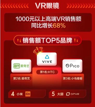 VR 带来新视界!京东双11.11高端VR眼镜销额同比去年同期增长68%