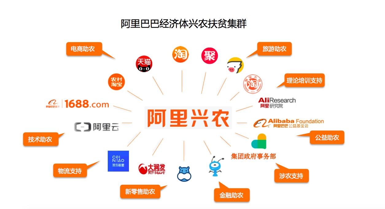 C:\Users\litianyu.lty\Desktop\大农业资料库\图片\阿里巴巴经济体兴农扶贫集群.png